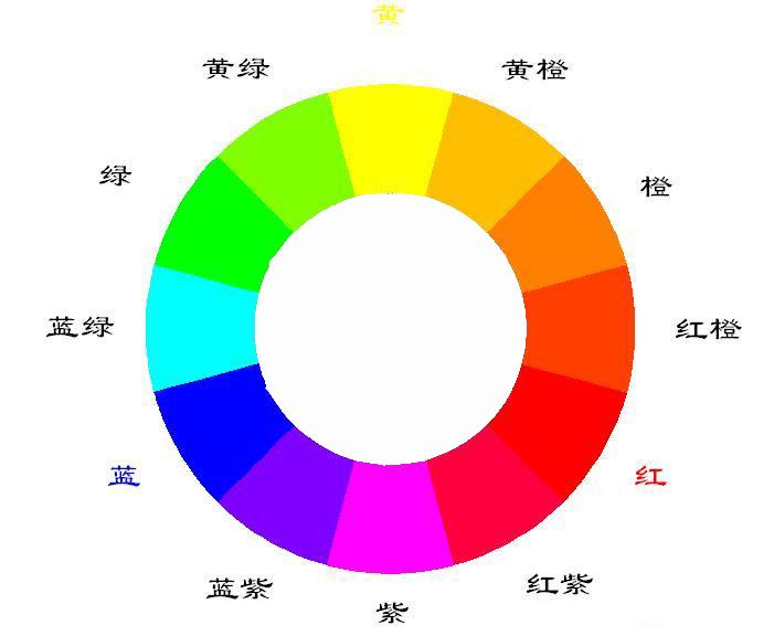 板绘中色彩三要素指的是什么