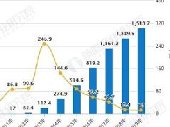 网络游戏行业薪资全国第一,2019游戏市场发展迅猛
