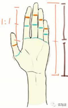 各类型人物角色手部细节画法技巧